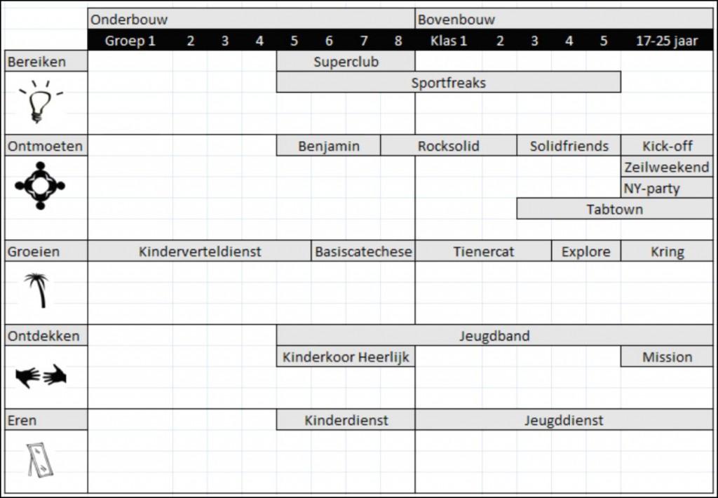 Jeugdwerkschema2012